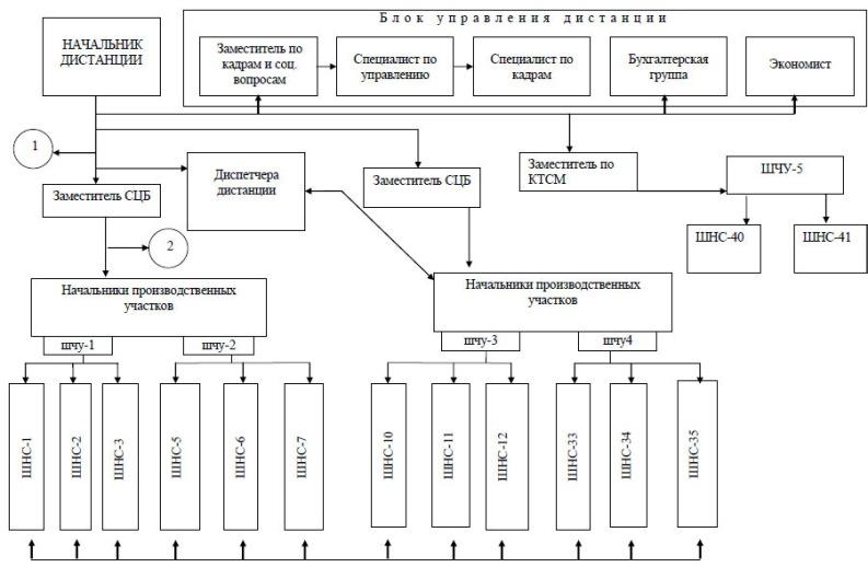 Инструкция По Сигнализации На Железных Дорогах Txt
